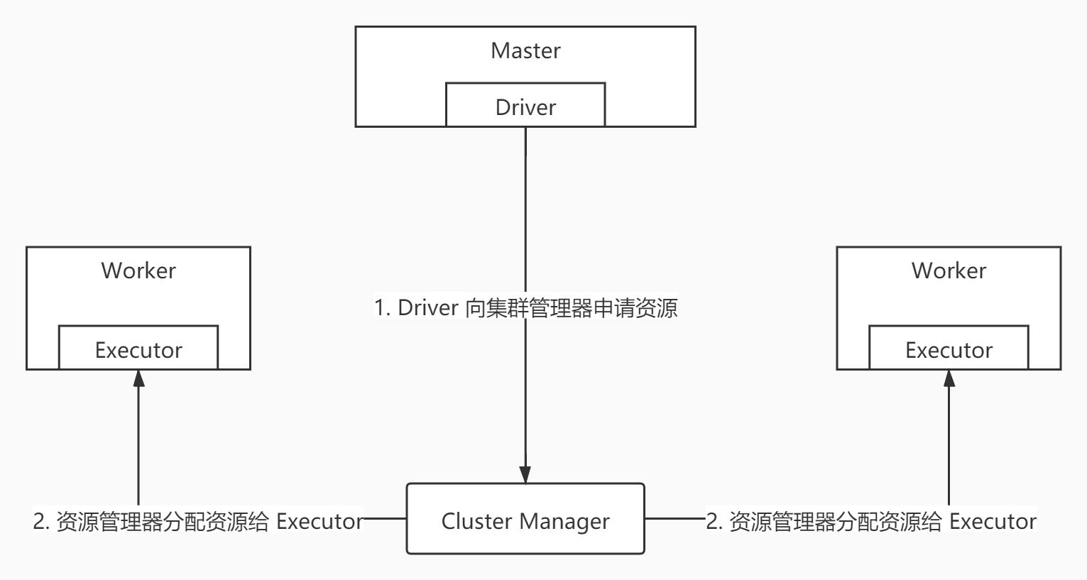 资源管理器分配资源