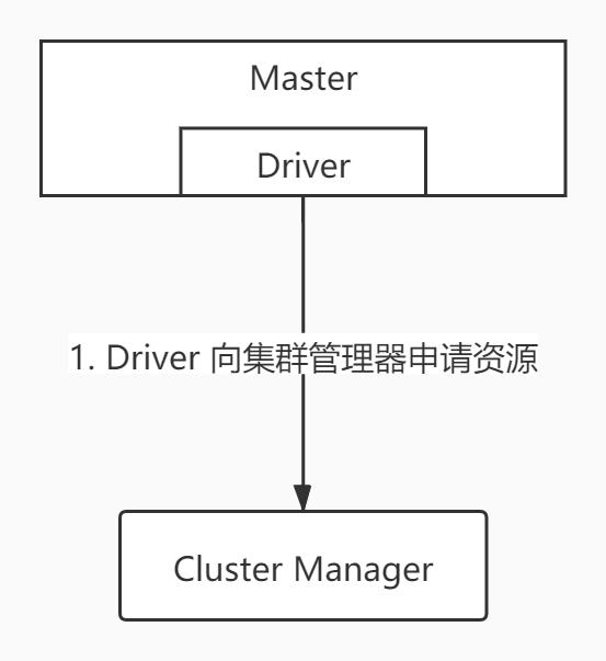 Driver-申请资源