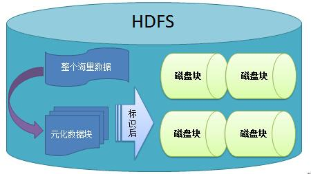 HDFS-读写操作原理整理