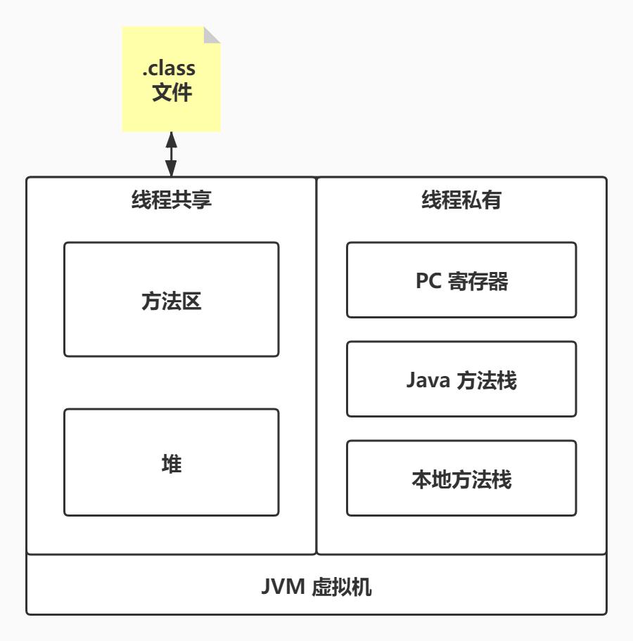 JVM-内存划分